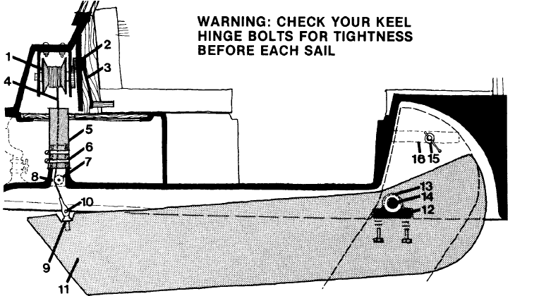 five swing keel maintenance blunders and how to prevent them the parts of the c 22 swing keel system