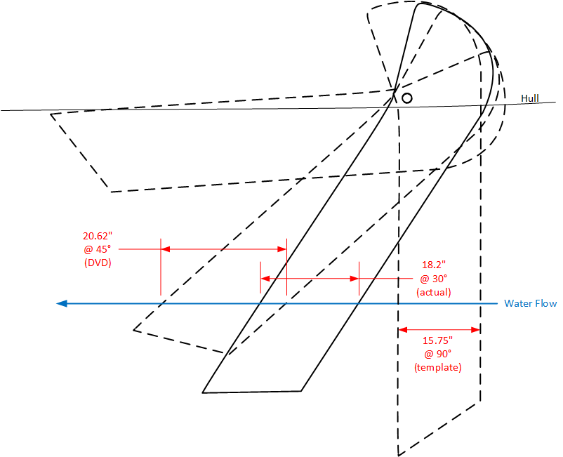 Water length relative to keel angle and template